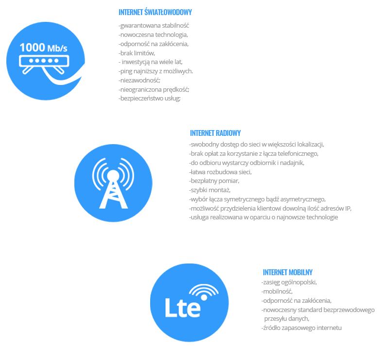 Zalety Inernetu Światłowodowego Radiowego LTE